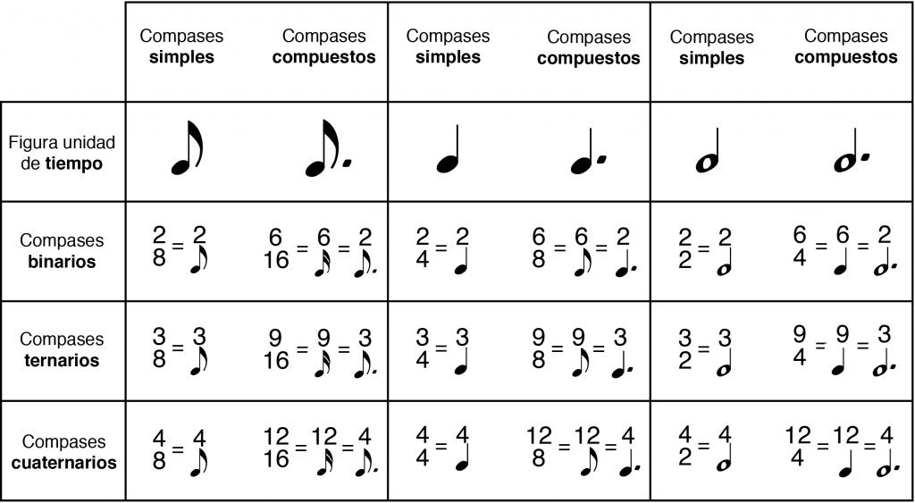 Tabla de compases simples y compuestos