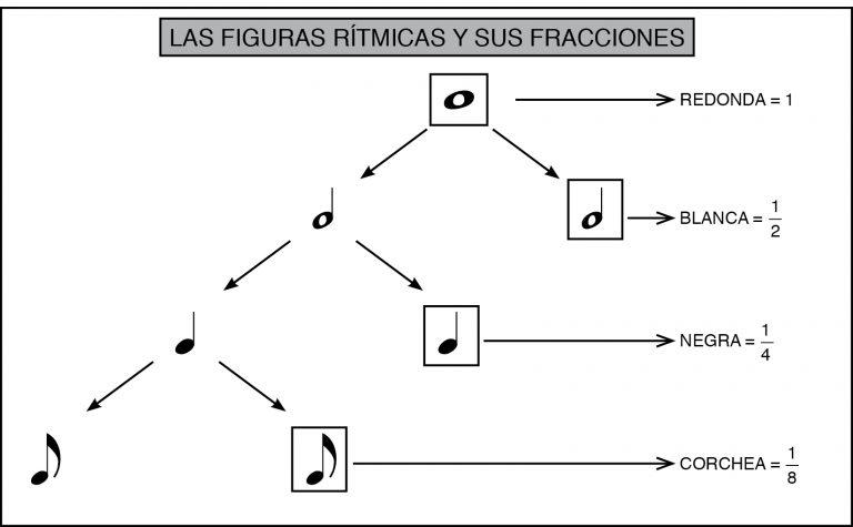 Lectura rítmica - notas y fracciones