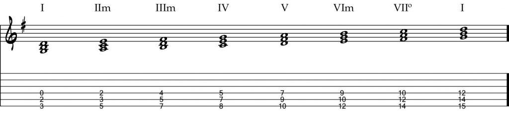 Técnicas de guitarra - Acordes tríadas